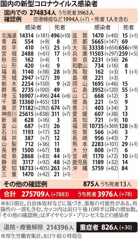 8 感染 神奈川 日 コロナ 県 者