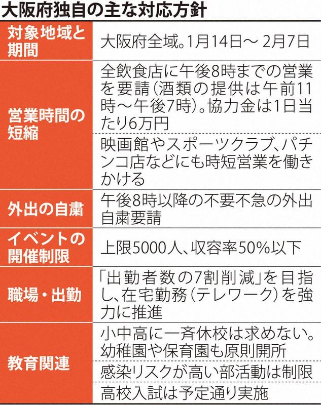 いつまで 事態 大阪 緊急 宣言