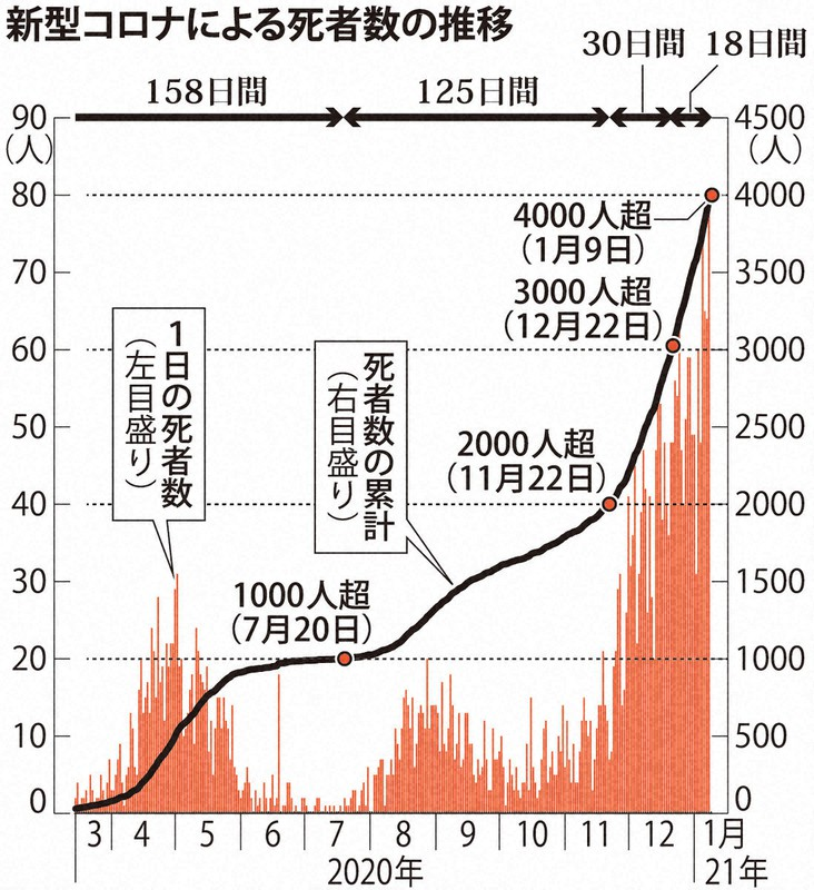 統計 日本 死亡 者 コロナ 国内の発生状況など|厚生労働省