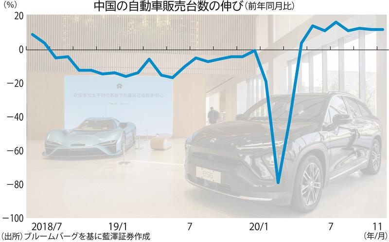 「中国版」テスラとも呼ばれる上海蔚来汽車(NIO)(Bloomberg)