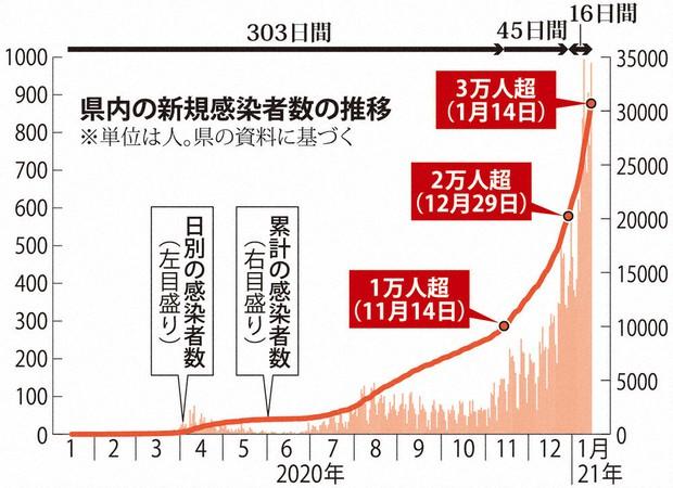今日 神奈川 者 県 感染 数