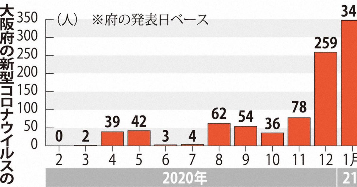 者 数 感染 大阪