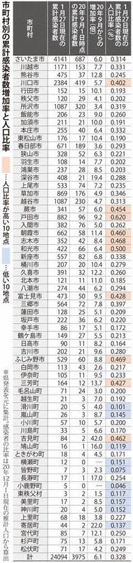 コロナ ウイルス どこ 埼玉 県 埼玉で50代警察官ら2人が感染確認 新型コロナウイルス