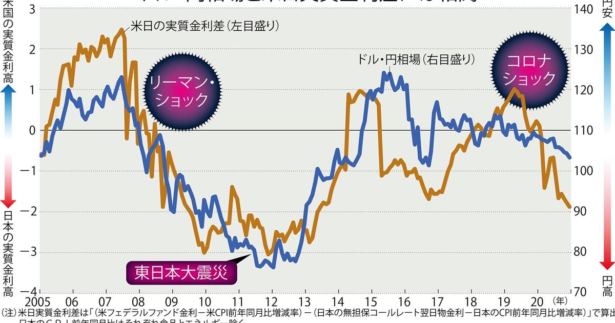 日米の実質金利差に注目「年内1ドル=100円割れ」も   週刊エコノミスト ...