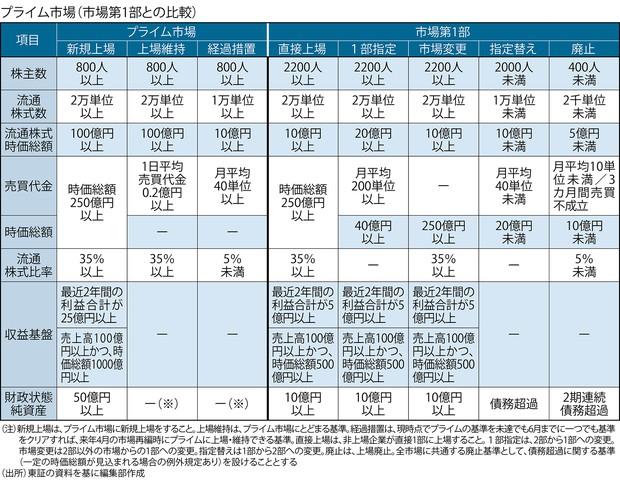 東証 株価 一覧