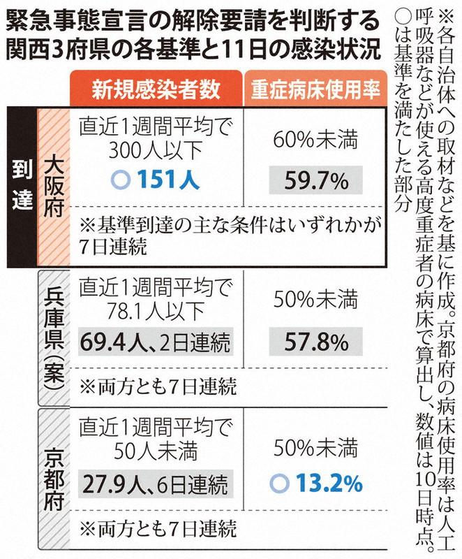 大阪 緊急 事態 宣言 解除 大阪など6府県で緊急事態解除、「Go To