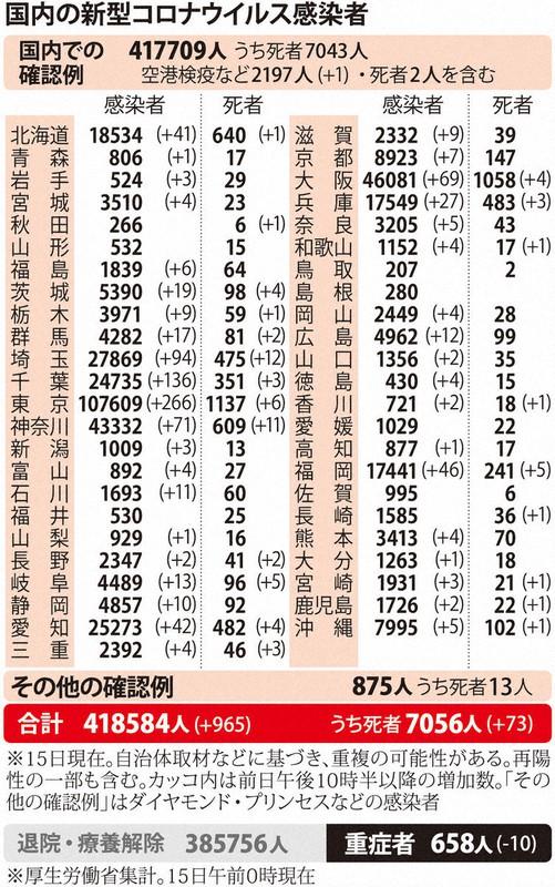 コロナ 死者 日本 累計
