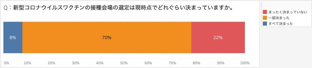 (JX通信社の調査より。有効回答数662自治体のうち非回答4自治体を除く65833自治体が分母となる)