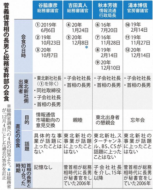 菅首相の長男と総務相幹部の会食