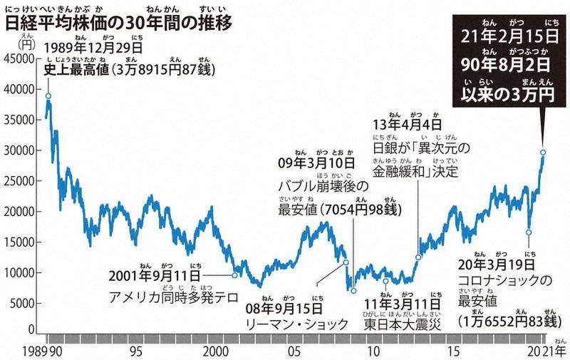株価3万円台 バブル景気以来