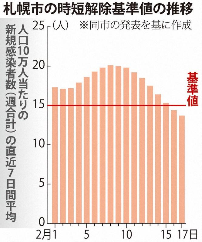 市 人口 札幌 推計人口/札幌市