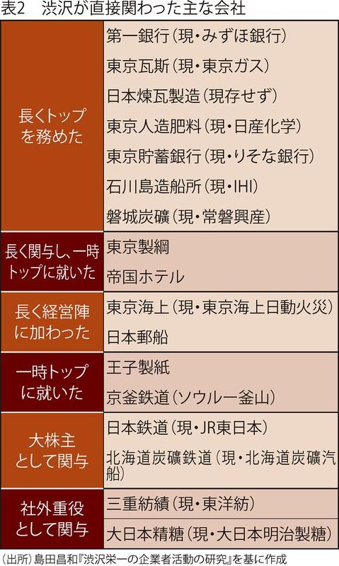 渋沢 栄一 会社