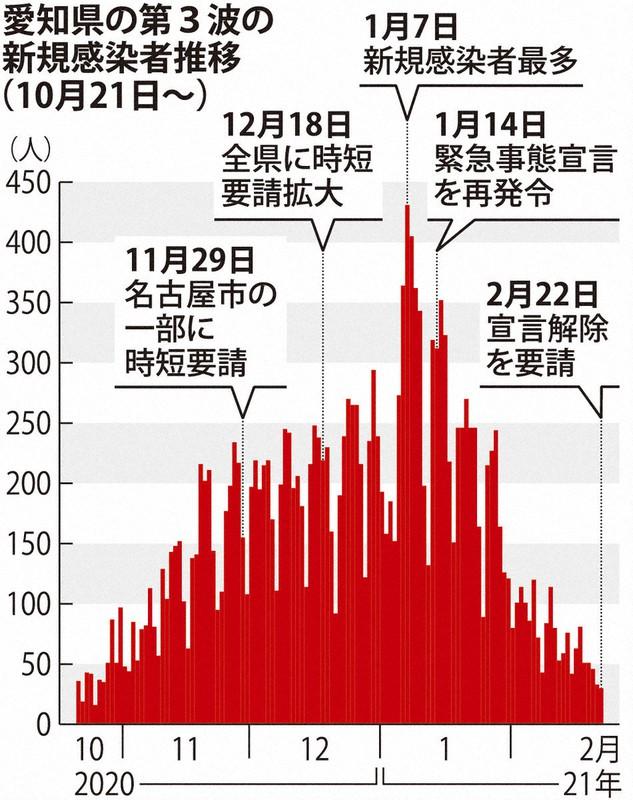 愛知 県 緊急 事態 宣言 解除