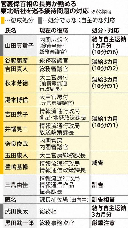 菅義偉首相の長男が勤める東北新社を巡る接待問題の対応