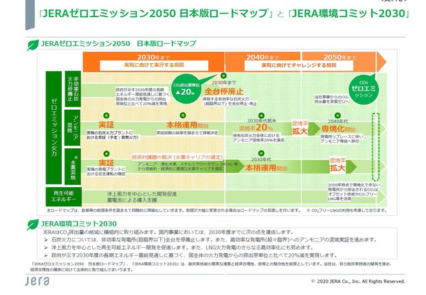 JERAの排出ゼロロードマップ(出所)燃料アンモニア導入官民協議会資料