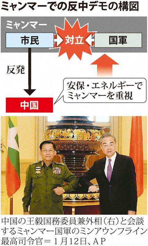 ミャンマー 中国