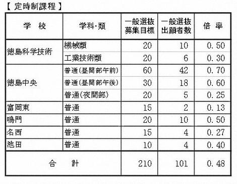 高校 倍率 2021 静岡 県