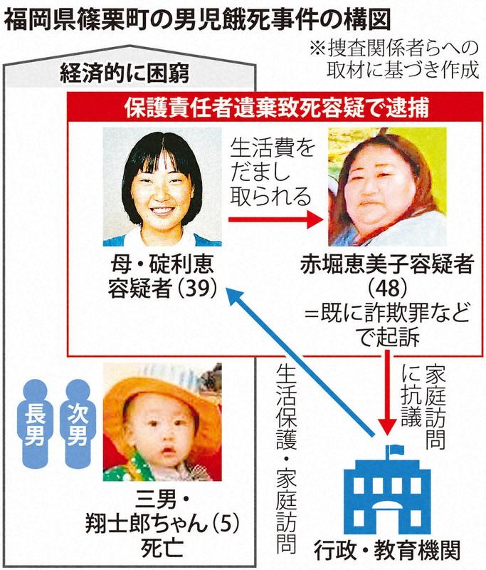 福岡県篠栗町の男児餓死事件の構図と経緯 [写真特集1/5] | 毎日新聞
