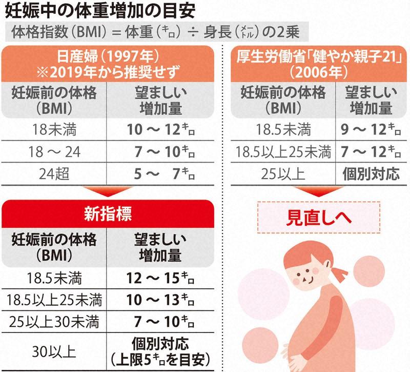 妊娠 体重 増加 ペース