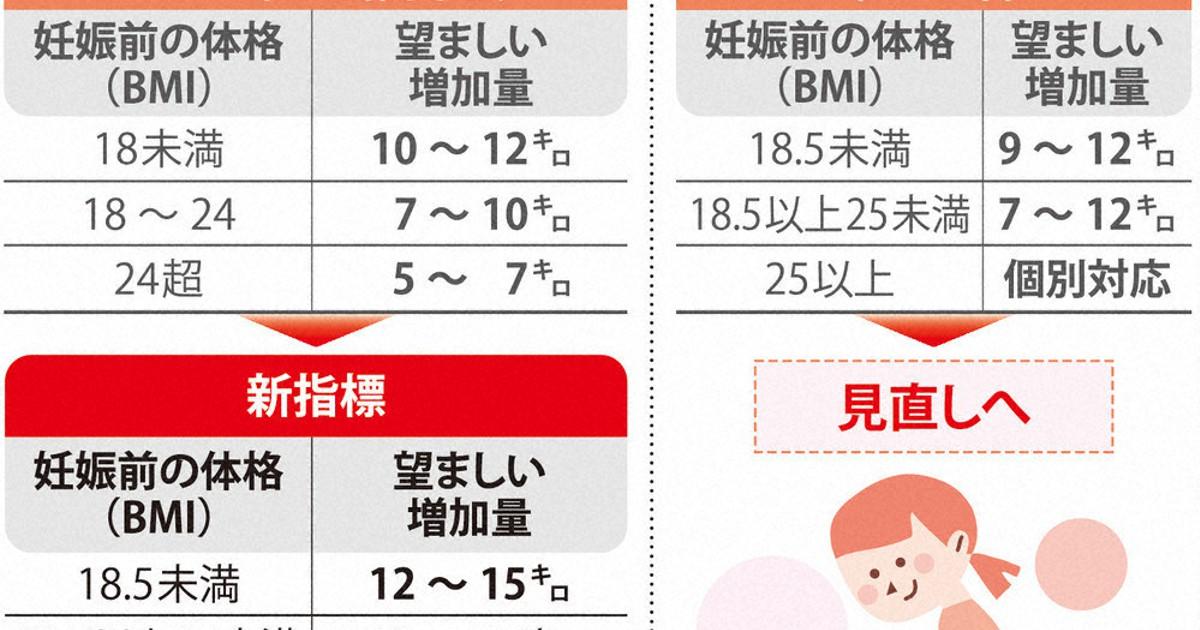 妊娠 5 ヶ月 体重 増加