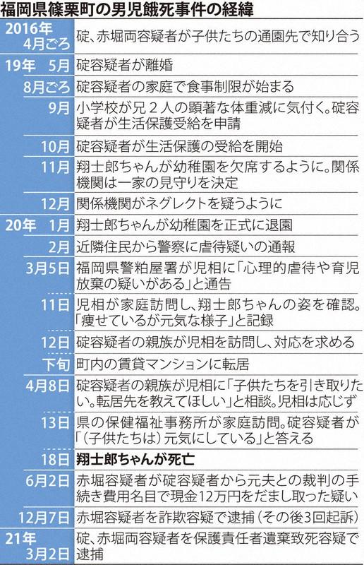 福岡県篠栗町の男児餓死事件の経過