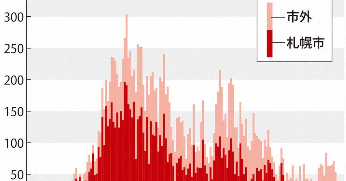 コロナ 釧路 クラスター 新型コロナ北海道の感染者189人 死者6人