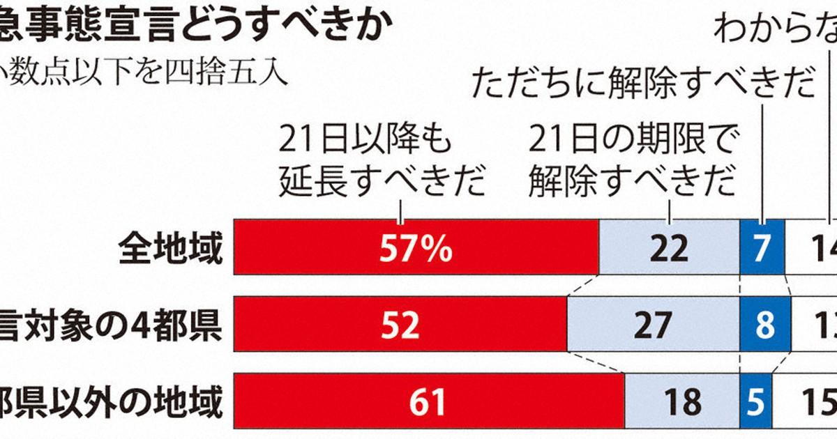 緊急事態延長を」57% 「21日で解除」22% 毎日新聞世論調査 ...