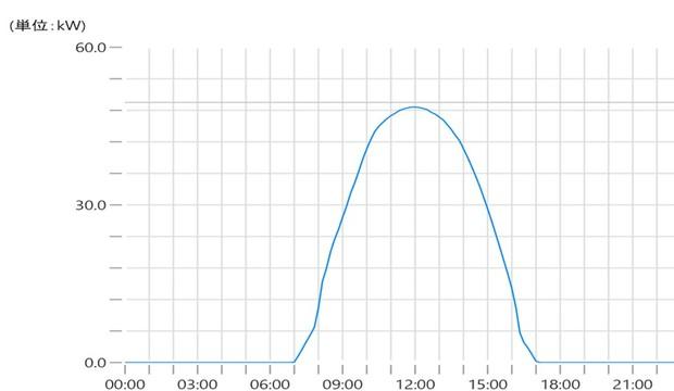 邑楽太陽光発電所(群馬県邑楽町) 2021年1月30日の発電量。時刻によって発電量が変わる