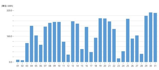 邑楽太陽光発電所(群馬県邑楽町) 2021年1月の発電量推移。天気の悪い日には発電量が大きく落ちる
