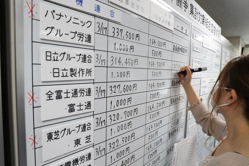 春闘 連合 連合・春闘で2%程度の賃上げ要求へ NHK総合【ニュース