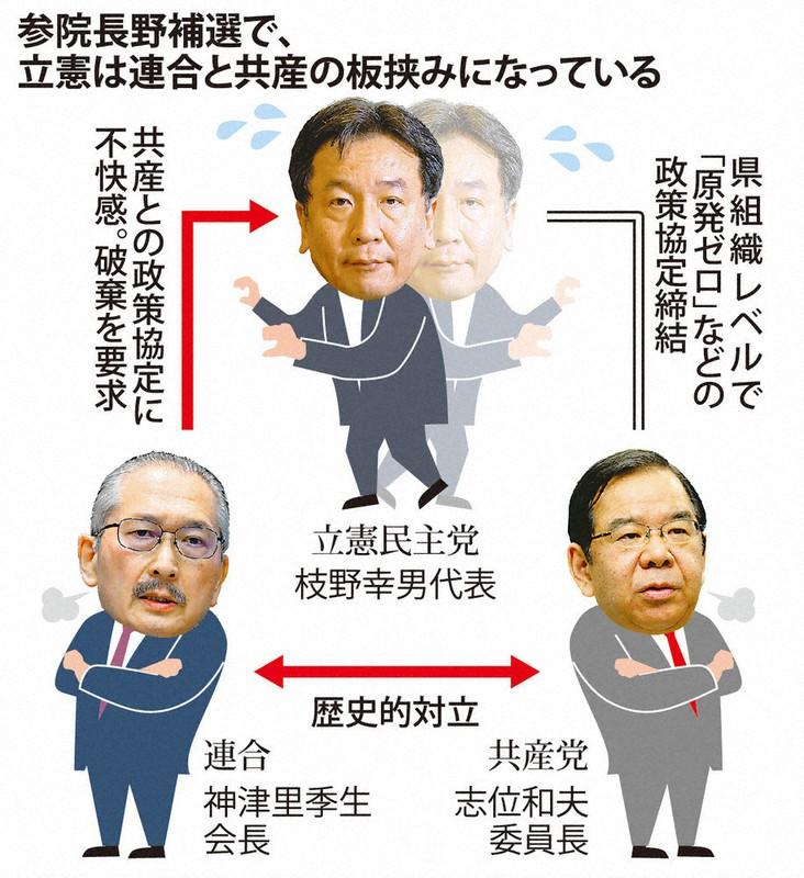 参院長野補選 立憲、共産と連合の板挟み 衆院選共闘に影響も | 毎日新聞