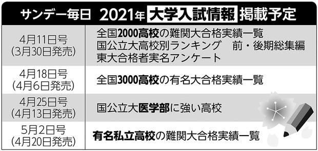 2021年大学入試情報