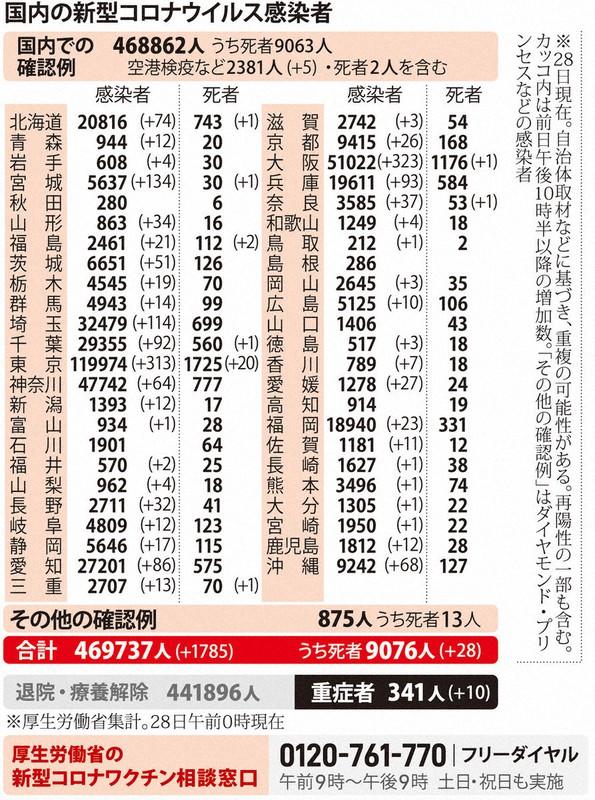 者 数 感染 大阪 新型 コロナ 大阪府 新型コロナ関連情報