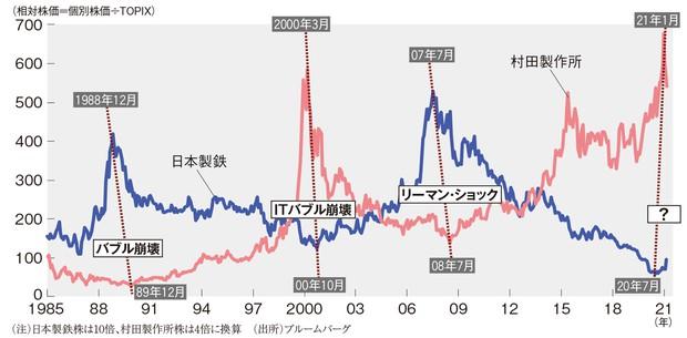 株価 村田 製作所 村田製作所(6981)の株価 なぜ株価が急落?配当は?