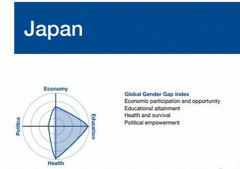男女平等、日本は120位に低迷