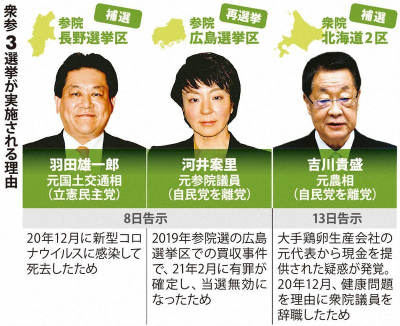参院長野補選・広島再選挙 告示 衆院選への風向きは? 25日投開票 ...