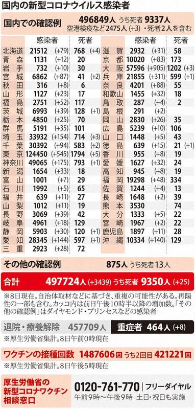 今日 の コロナ 感染 者 数 大阪