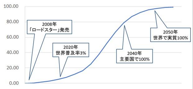 ロジスティクス曲線によるEVの普及率推移予測(筆者作成)