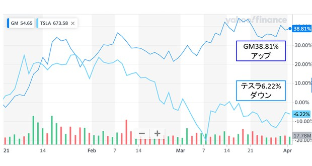 GM vs. テスラ株価推移(2020.12.31終わり値からの変化率、筆者作成)