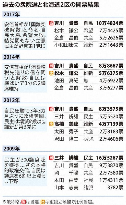 野党共闘、保守乱立…衆院北海道2区補選は4氏が軸 13日告示 | 毎日新聞