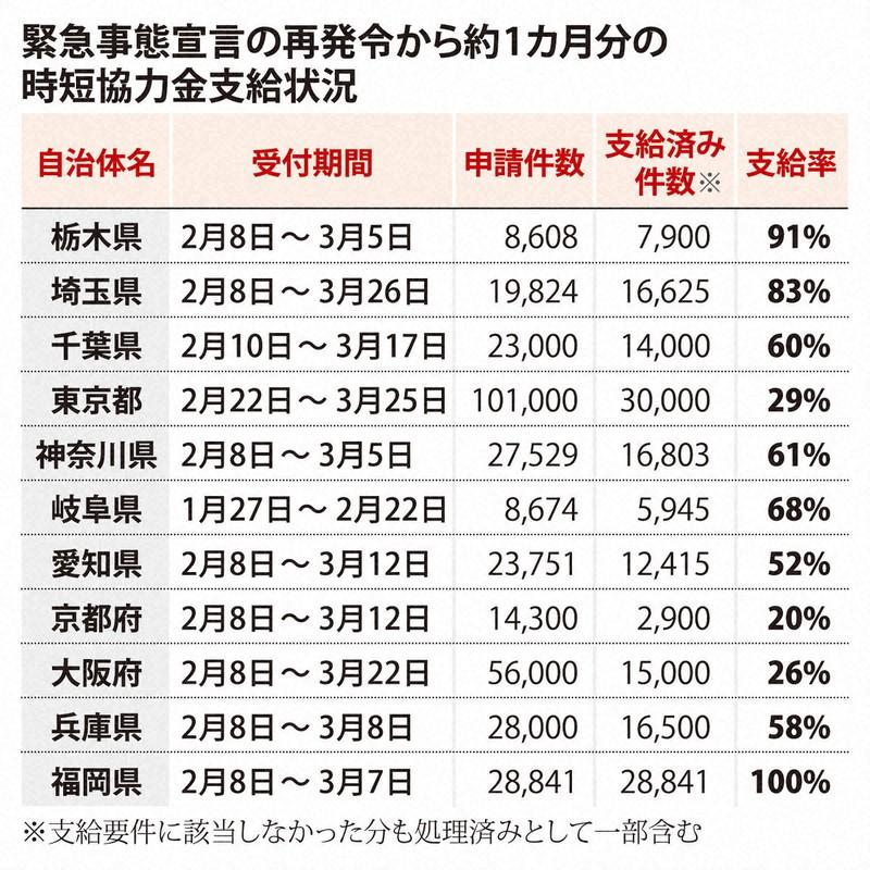 飲食 協力 東京 都 店 金 1都3県 飲食店の協力金まとめ(4/12)