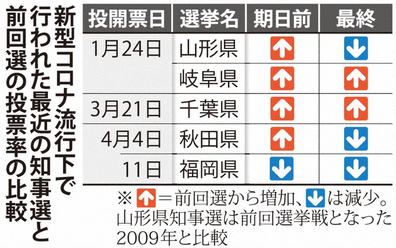 政治とカネ」にしらけムード? 期日前、出足鈍く 参院広島再選挙 | 毎日新聞