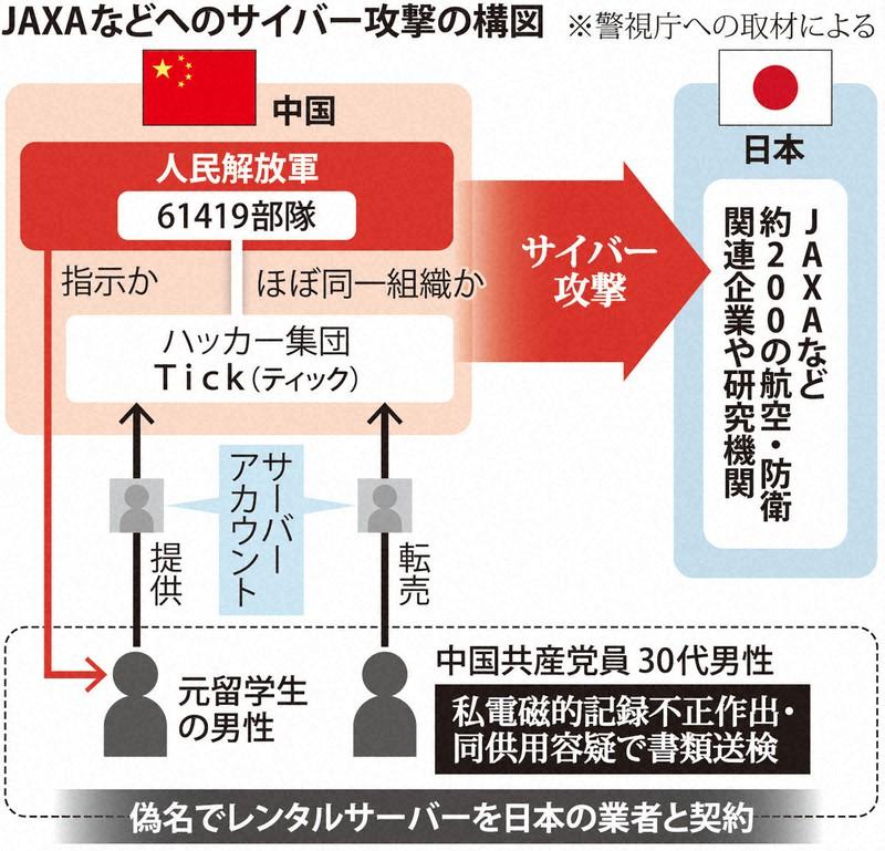 中国ハッカー集団、JAXAなど200機関にサイバー攻撃疑い 軍関与か ...