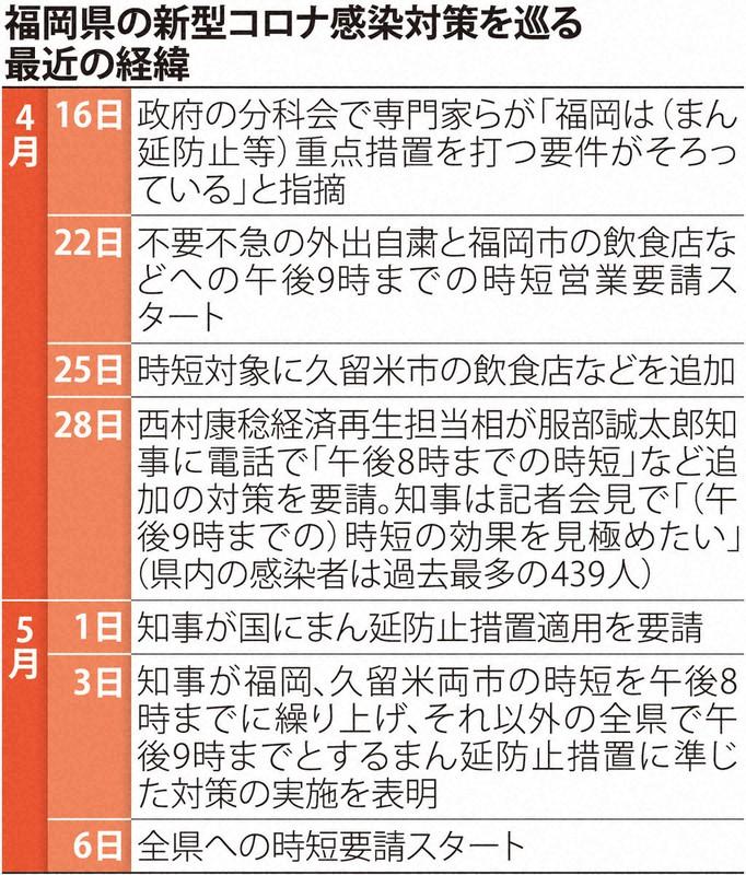 最新 福岡 速報 県 コロナ