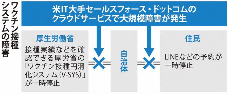 コロナ システム 予約 ワクチン 新型 兵庫 県 接種