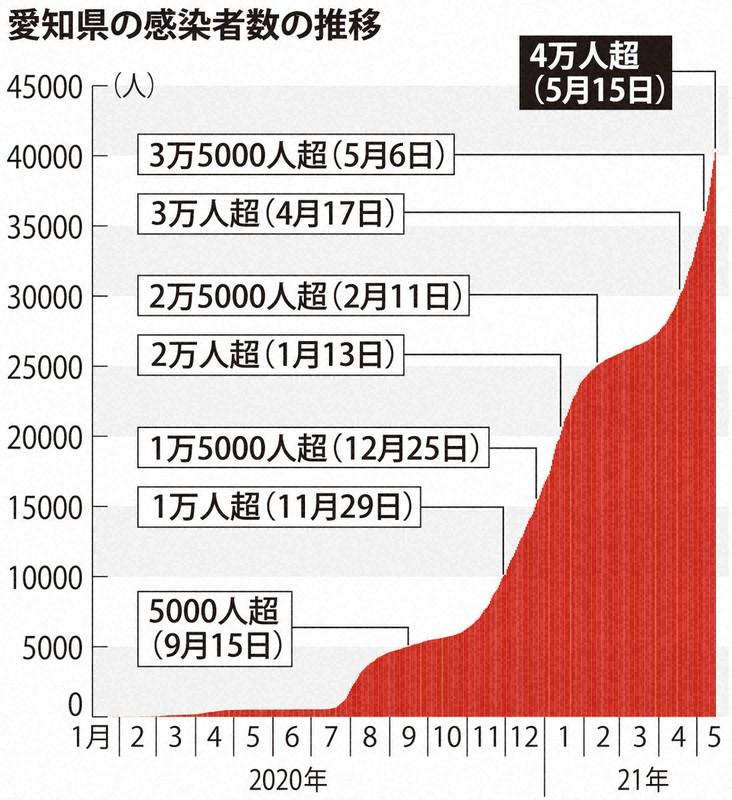 県 感染 者 数 愛知 愛知県 新型コロナ関連情報