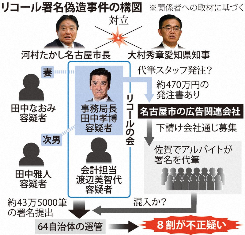 リコール署名偽造事件の構図