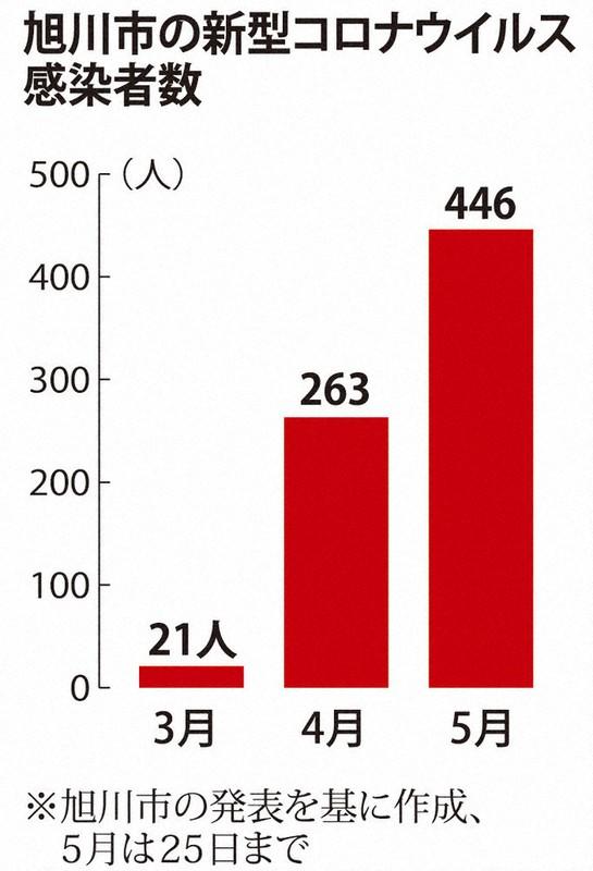 数 今日 者 コロナ 感染 北海道
