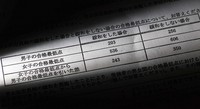 Data showing that female applicants still needed a minimum entrance exam score 243 points higher than male applicants after measures were implemented to narrow the discrepancy at a Tokyo high school is seen in this photo of internal Tokyo Metropolitan Board of Education documents. (Mainichi/Yuki Miyatake)