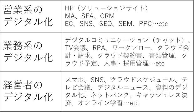デジタル化の3分類